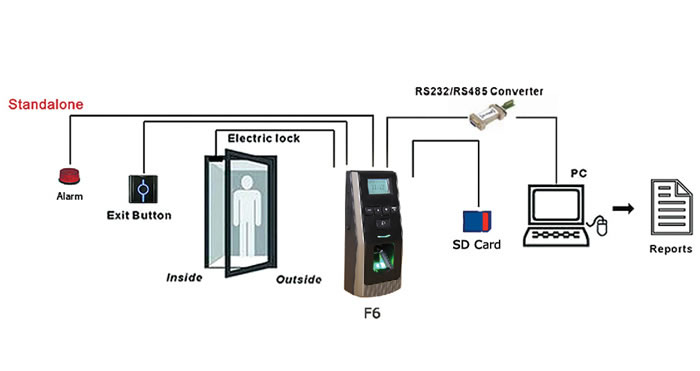 2 3 F6 Fingerprint Access Control moreover Schlage Everestr 29 Patented Key Control Through 2029 likewise Tcp Ip Diagram furthermore 2whto Fule Filter 1992 Honda Accord besides Emax Urban Interface. on door access control system